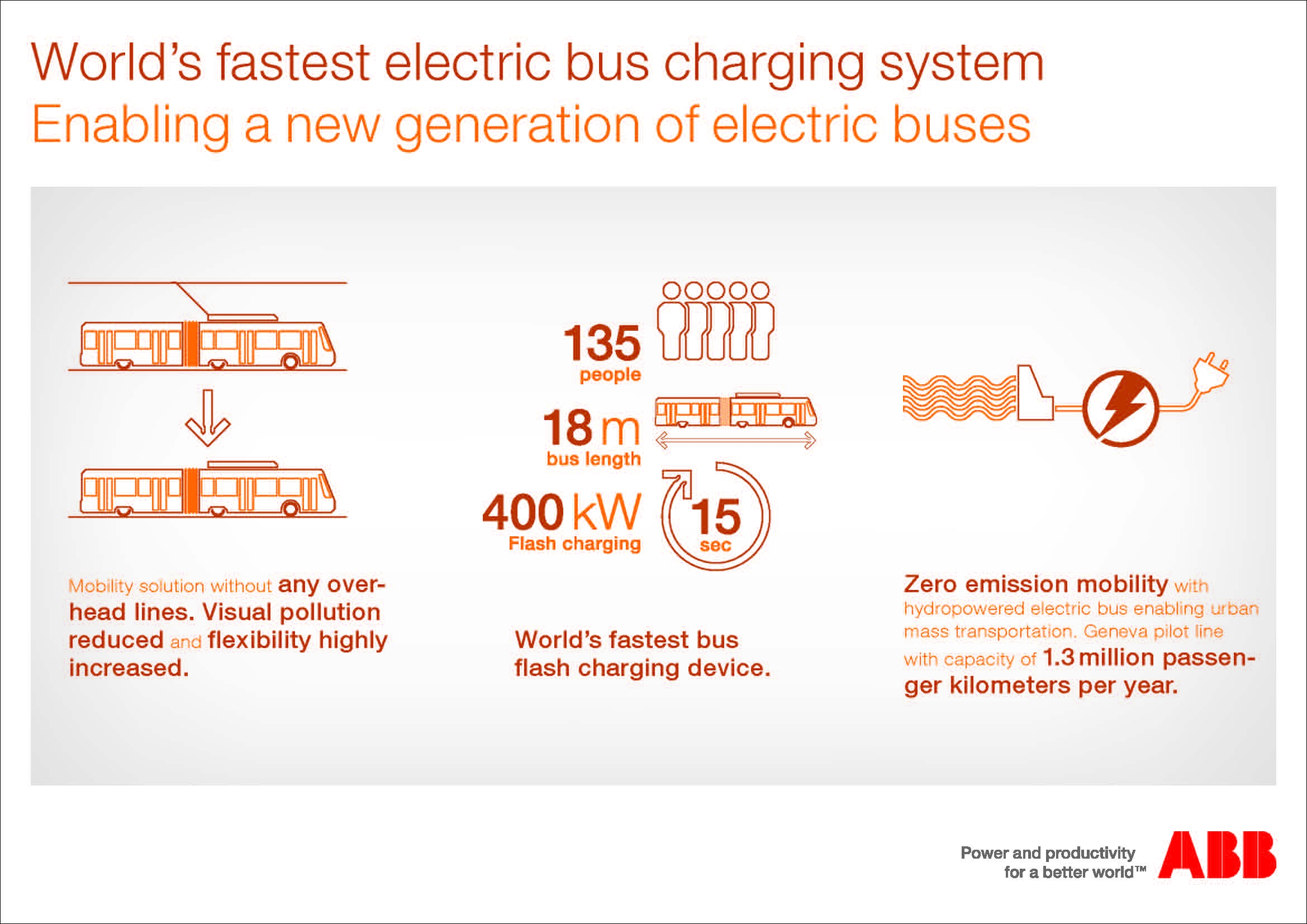 abb_infographic_electric_bus_geneva_2013_eu_2339