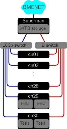 cluster-web_420